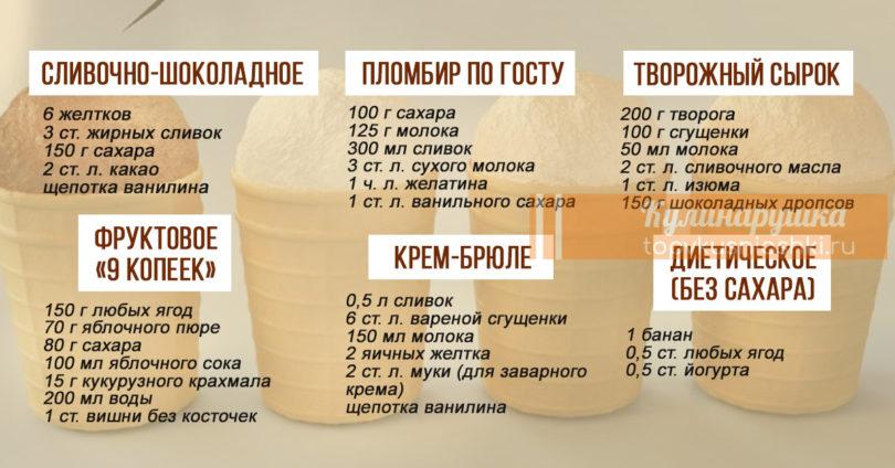 подборка рецептов домашнего мороженого